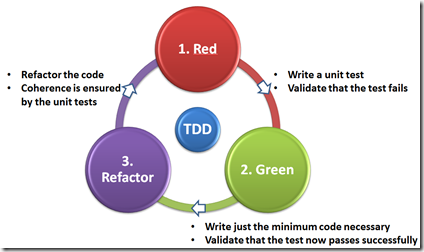 UNIT_TEST_TDD