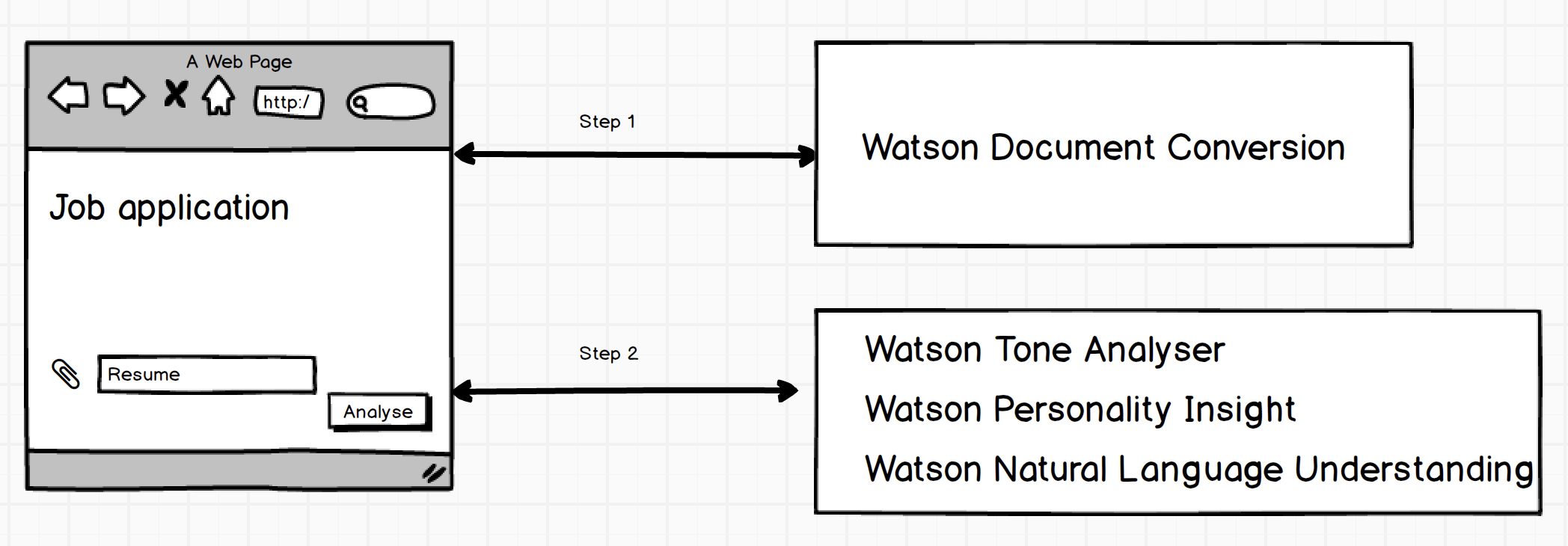 flow Watson Document Conversion Service